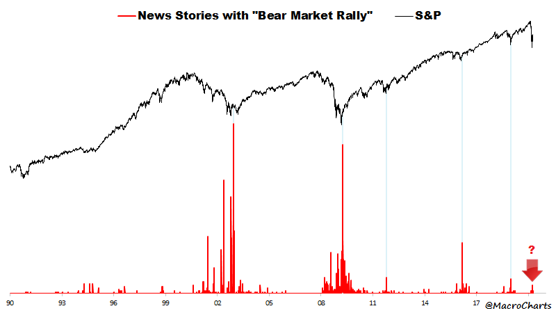 chart of news story count of bear market rallies