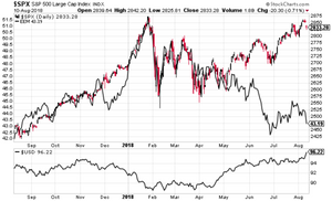 S&P500 vs emerging market equities and the us dollar factor