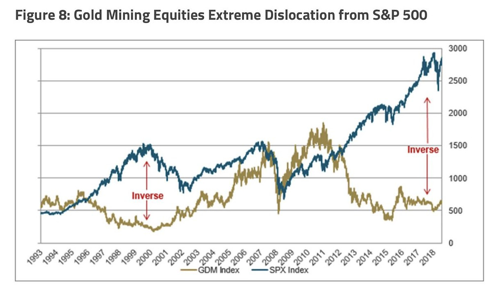 gold miners vs the S&P500