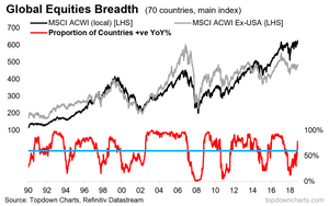 Global equities - bull market signal