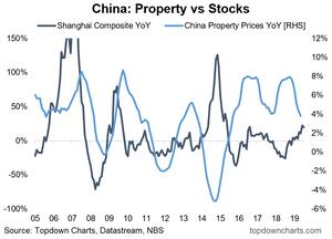 China property vs stocks rotation