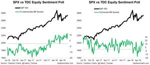 investor survey - bullish bearish fundamentals vs technicals