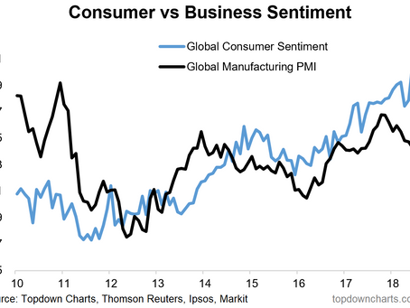 Chart: Global Consumer Sentiment Trends