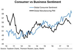 global consumer sentiment vs manufacturing PMIs