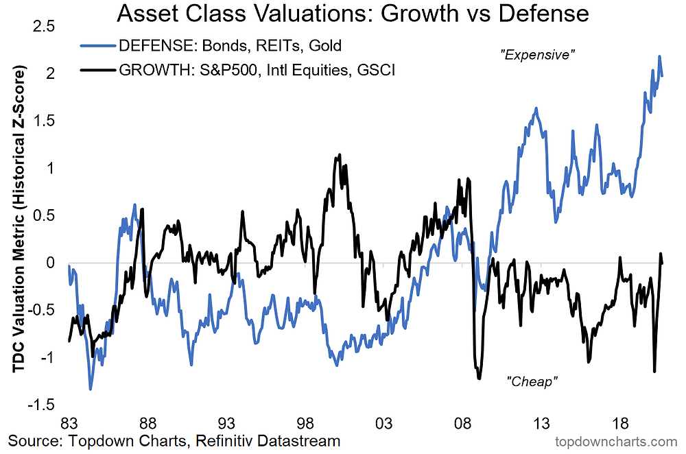 chart of valuations for defense vs growth