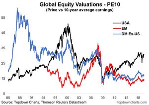 Global Equities valuation chart - PE 10 ratio