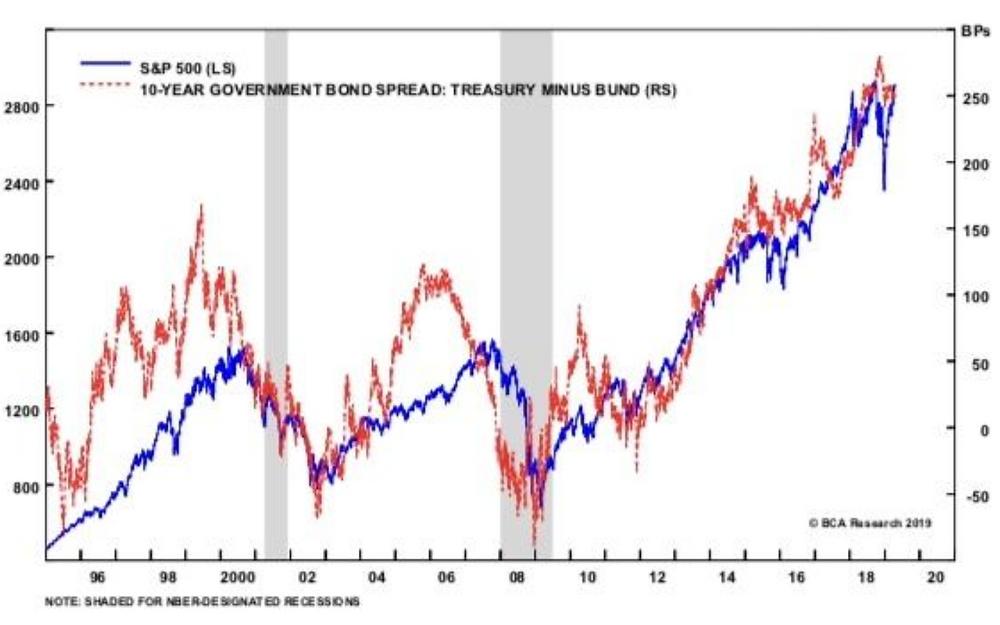 S&P 500 vs bund-treasury spread