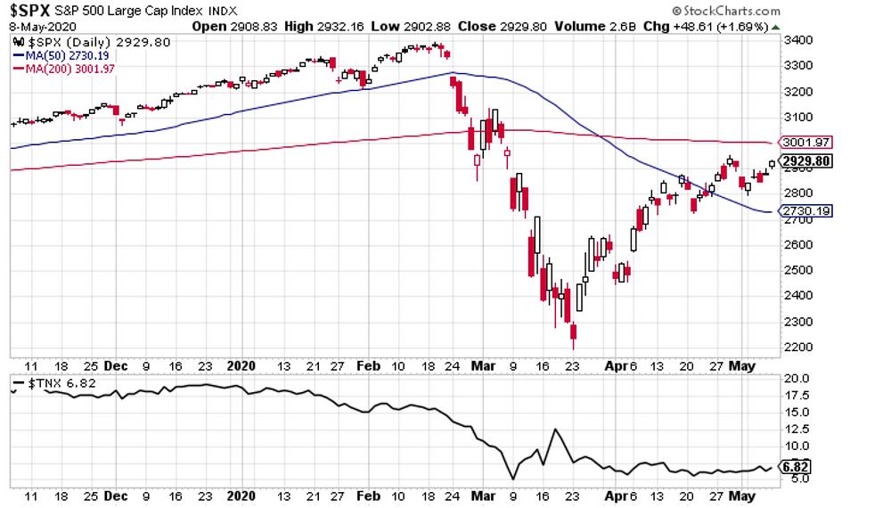 S&P500 chart vs treasury yields