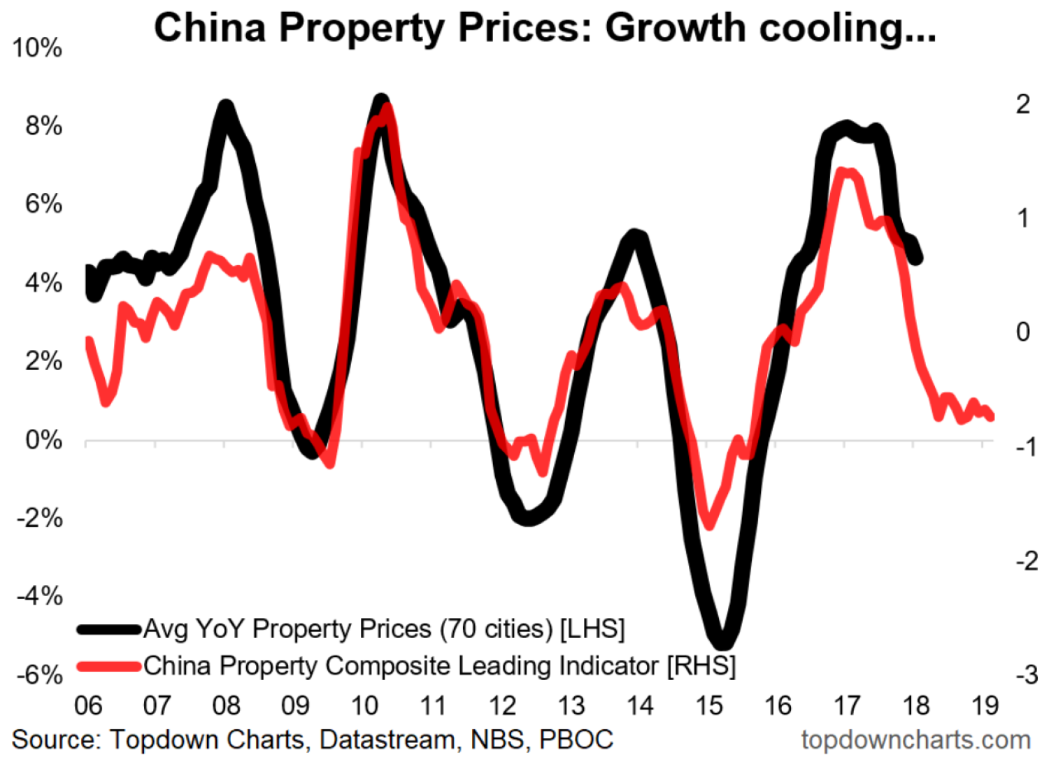 Chart of the week china property outlook topdown charts chart chart of the week china property outlook topdown charts chart driven macro insights geenschuldenfo Image collections
