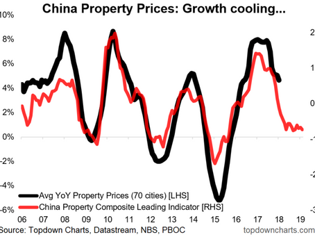 Chart Of The Week: China Property Outlook