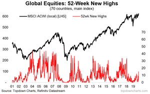 Global equities - countries making new highs
