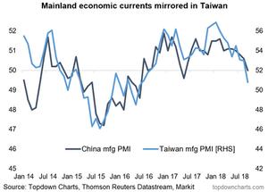 Taiwan vs China manufacturing PMI - business survey chart