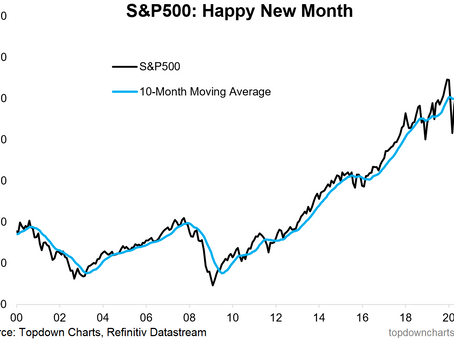 S&P 500 #ChartStorm - 1 Nov 2020