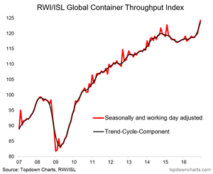 global container throughput index chart