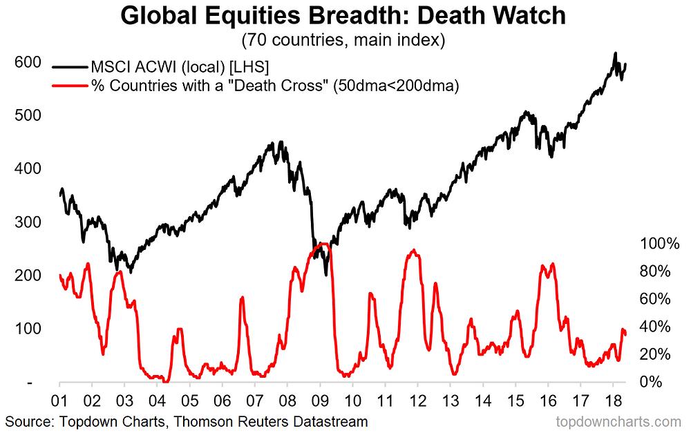 global equities death cross watch