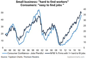 USA alternative labor market indicators shows booming jobs market