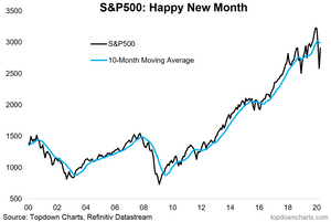 S&P500 monthly chart and 10 month moving average