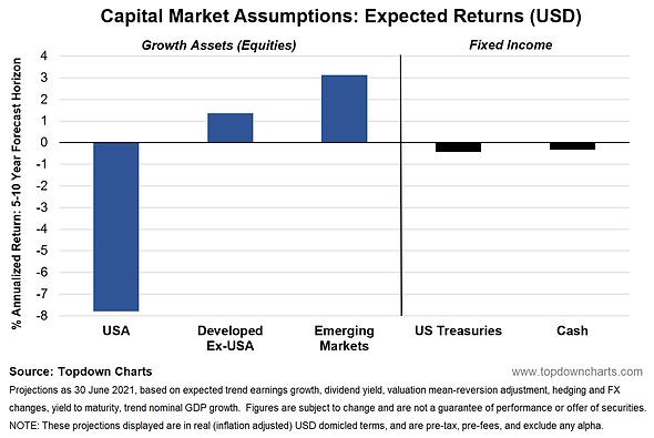 capital market assumptions extract jun 2021.PNG