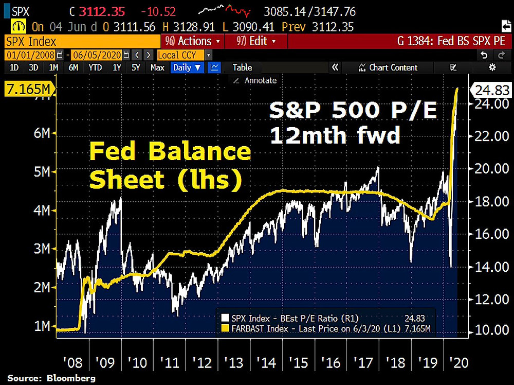 fed balance sheet vs S&P500 forward pe ratio chart