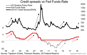 Fed funds and credit spreads