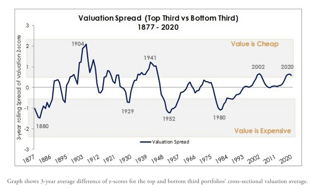 valuation indicator for value vs growth