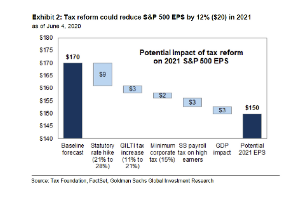 chart of scenario of corporate tax reform - impact on S&P500 earnings