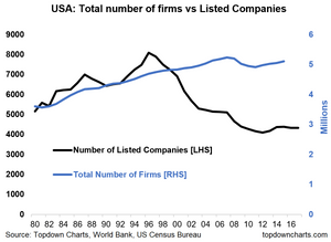 Graph of listed companies vs private firms