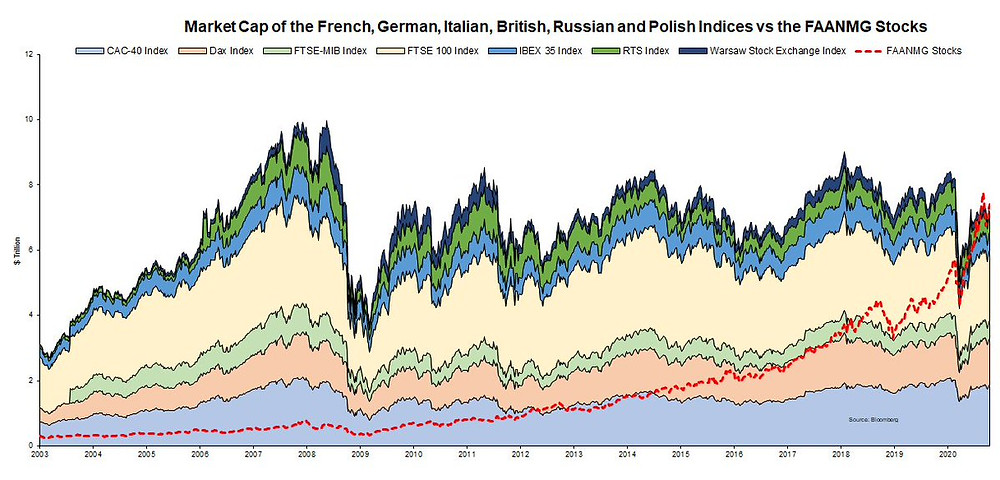 chart shows tech stocks bigger than all of europe