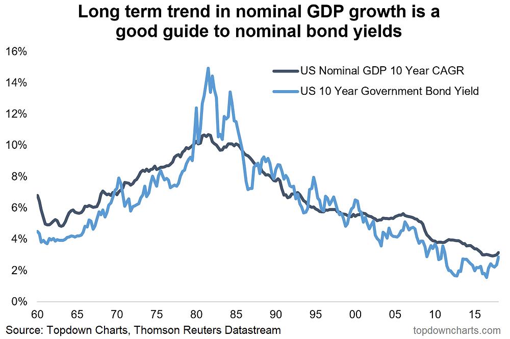 long term GDP growth vs bond yields