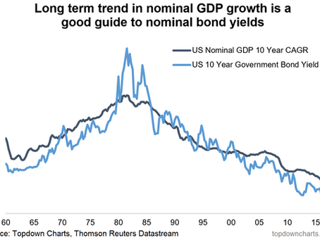 ChartBrief 209 - Charting Long Term Growth in America