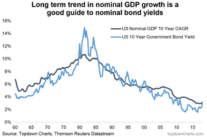 long term GDP growth vs bond yields