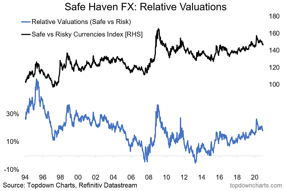 chart of safe haven FX valuations