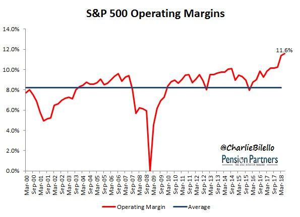 S&P500 operating margins chart