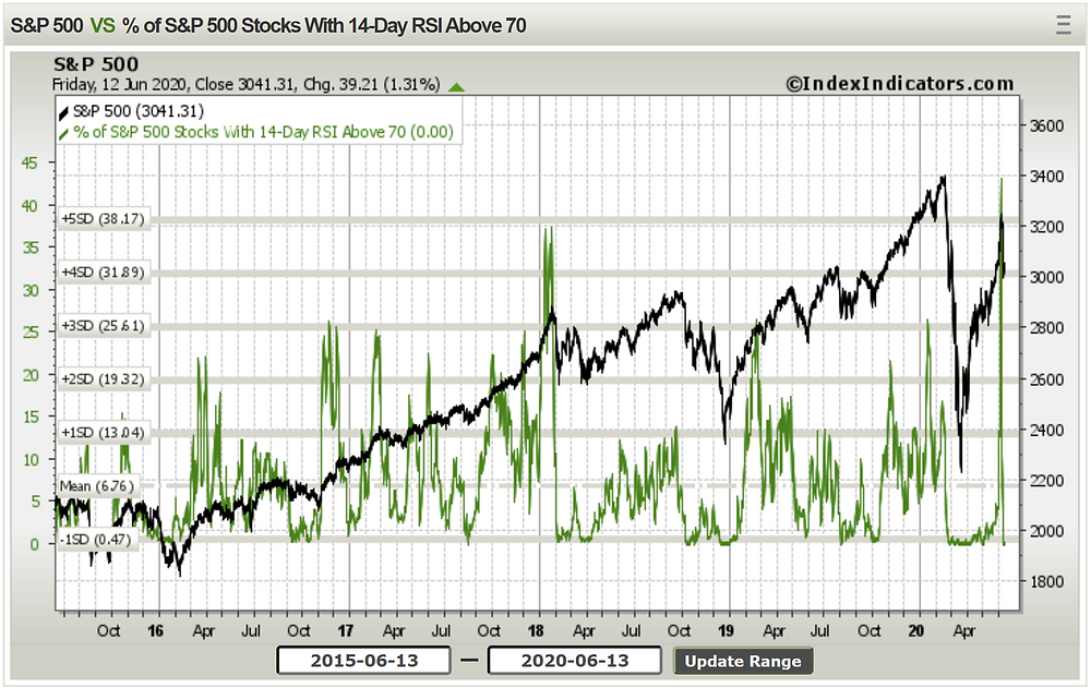 chart of S&P 500 stocks triggering overbought levels on the RSI indicator