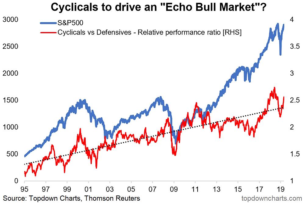 S&P500 cyclicals vs defensives - the echo bull