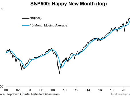 Weekly S&P500 ChartStorm - 3 October 2021