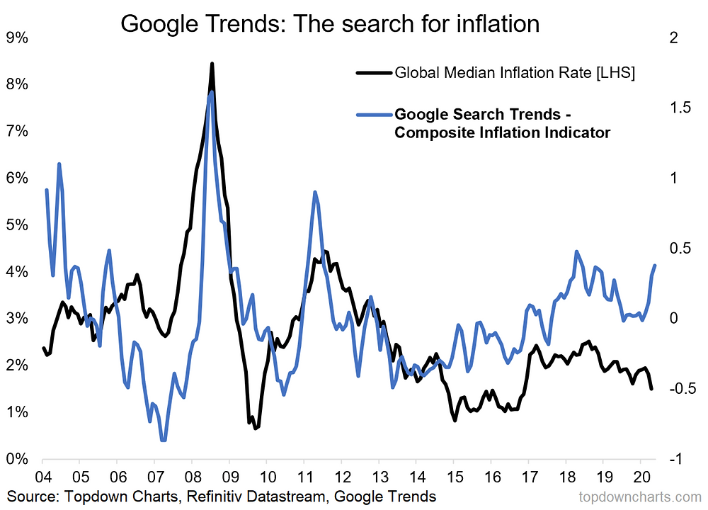 inflation search trends vs inflation
