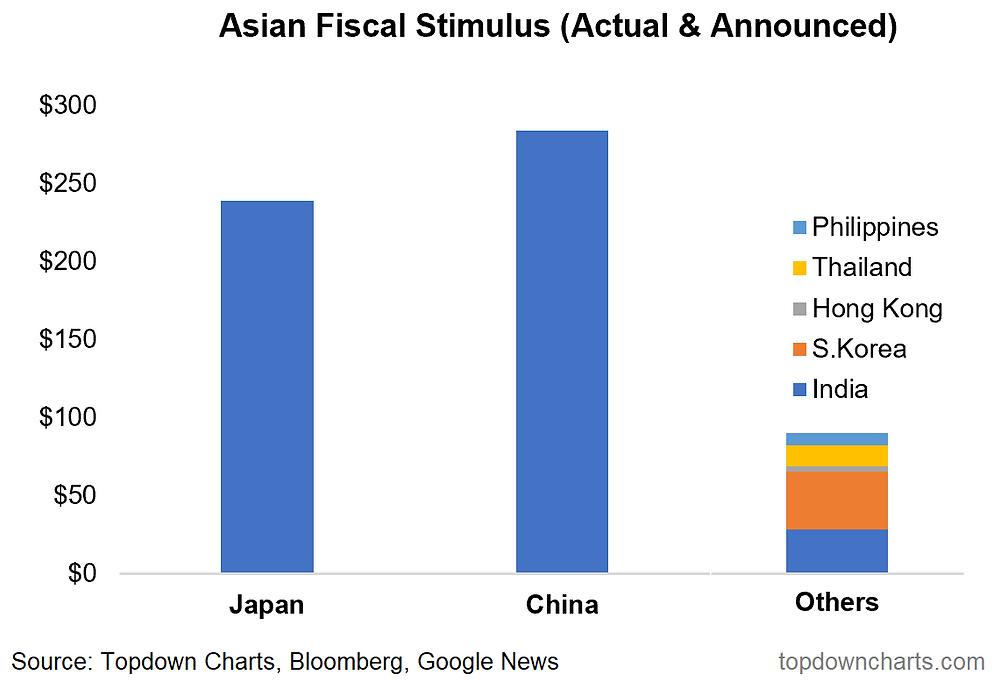 Asian Fiscal Stimulus chart