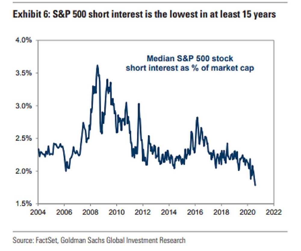 chart of S&P500 short interest