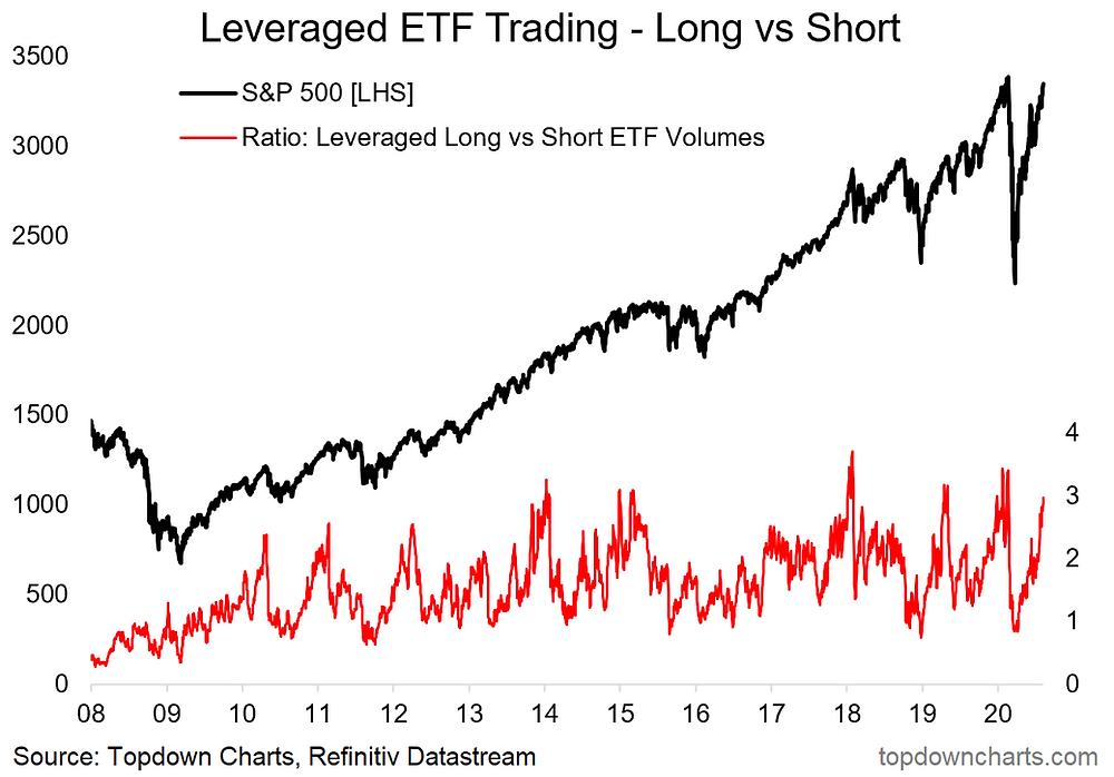 chart of leveraged ETF trading volumes market risk indicator