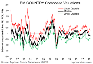 EM equity valuations