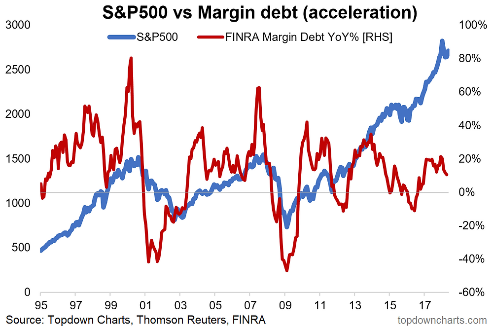 US margin debt acceleration indicator
