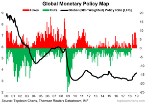 global monetary policy map - record period of rate hikes