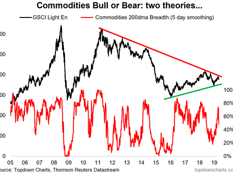 Commodities: Bull or Bear?