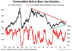 Commodities - bull market vs bear market