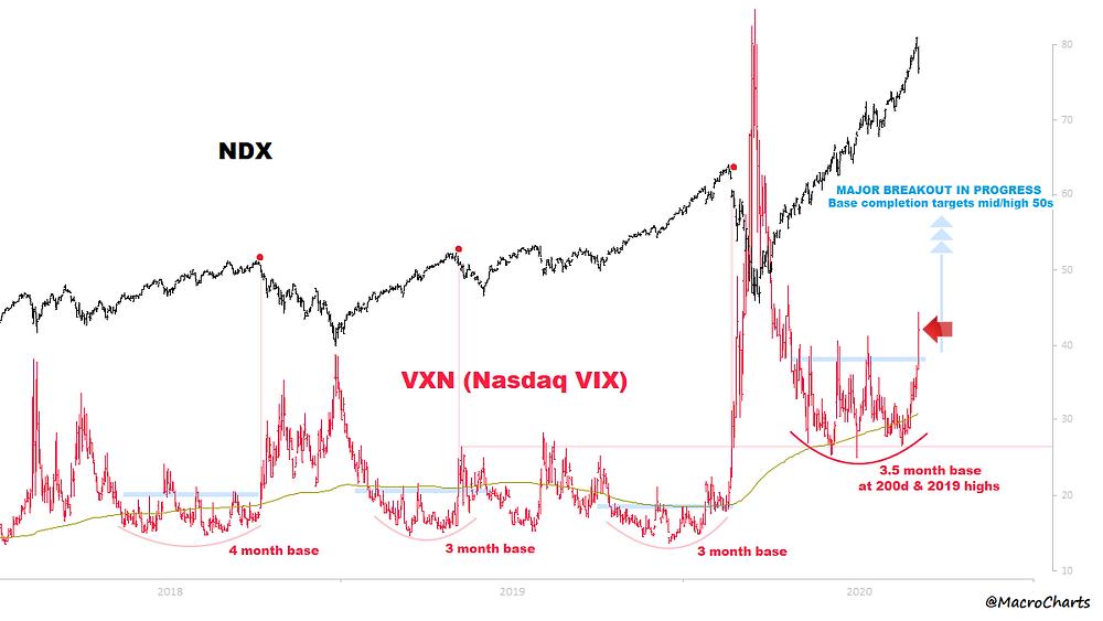 chart of nasdaq volatility
