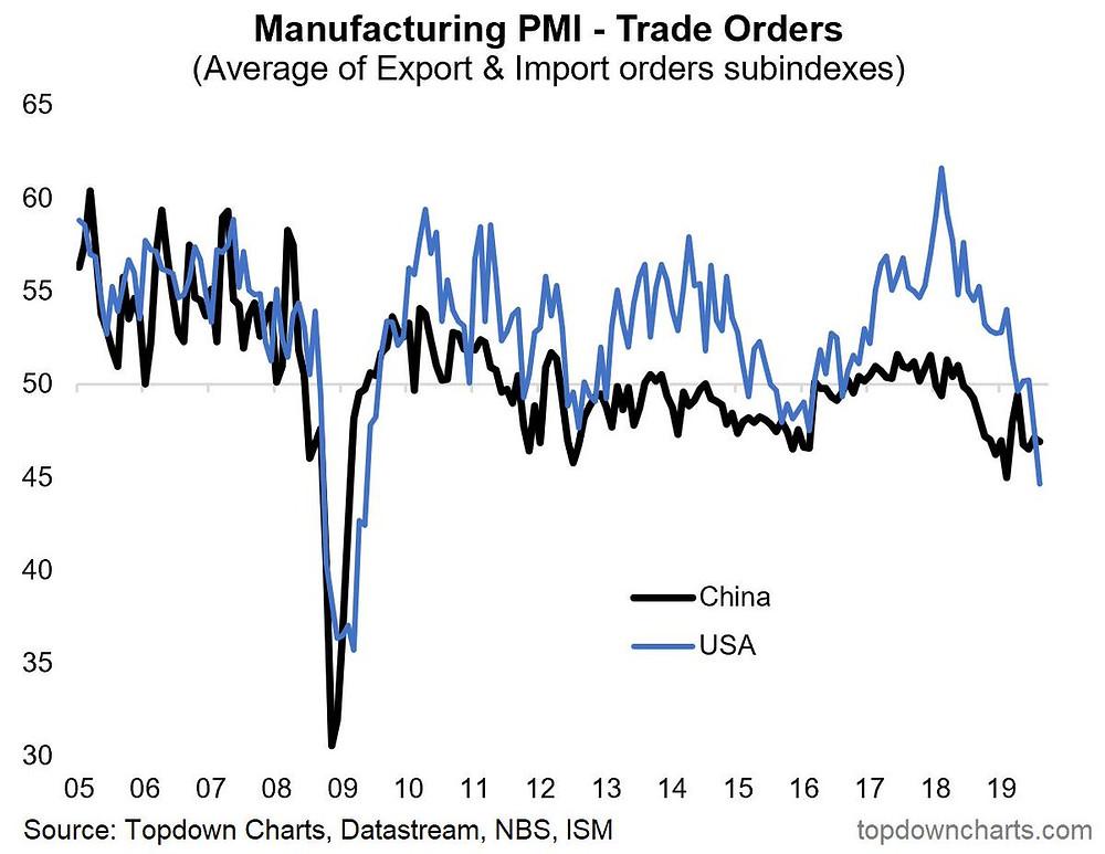 global trade orders: trade war impact on China and USA