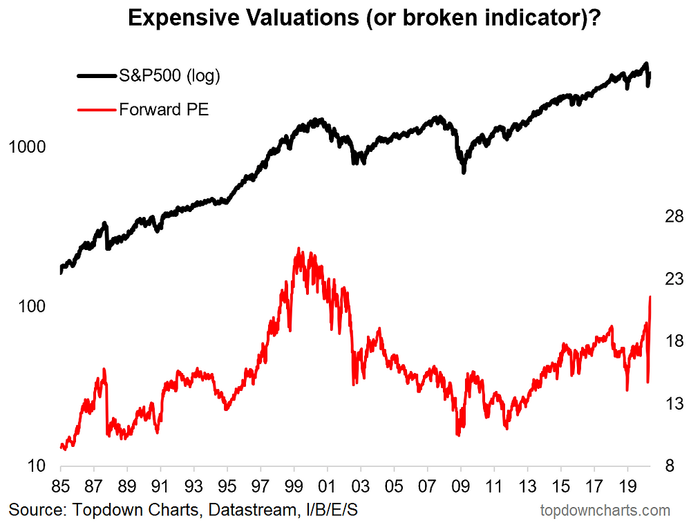 chart of the forward PE ratio - which may be broken indicator or false signal