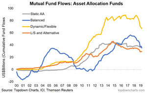 mutual fund flows - asset allocation