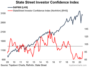 institutional investor confidence chart